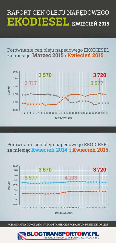Porównanie cen paliw Kwiecień 2015