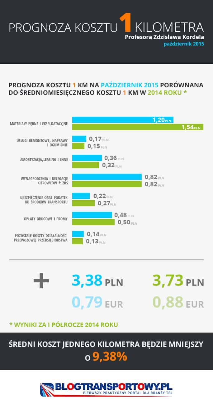 Średni koszt jednego kilometra a obierane kierunki transportu czyli prognoza kosztu Profesora Kordela – październik 2015