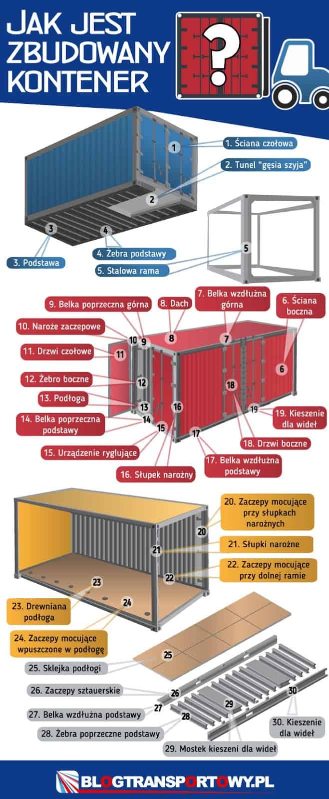 budowa kontenera