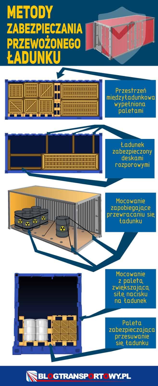 Metody zabezpieczania przewożonego ładunku w kontenerach