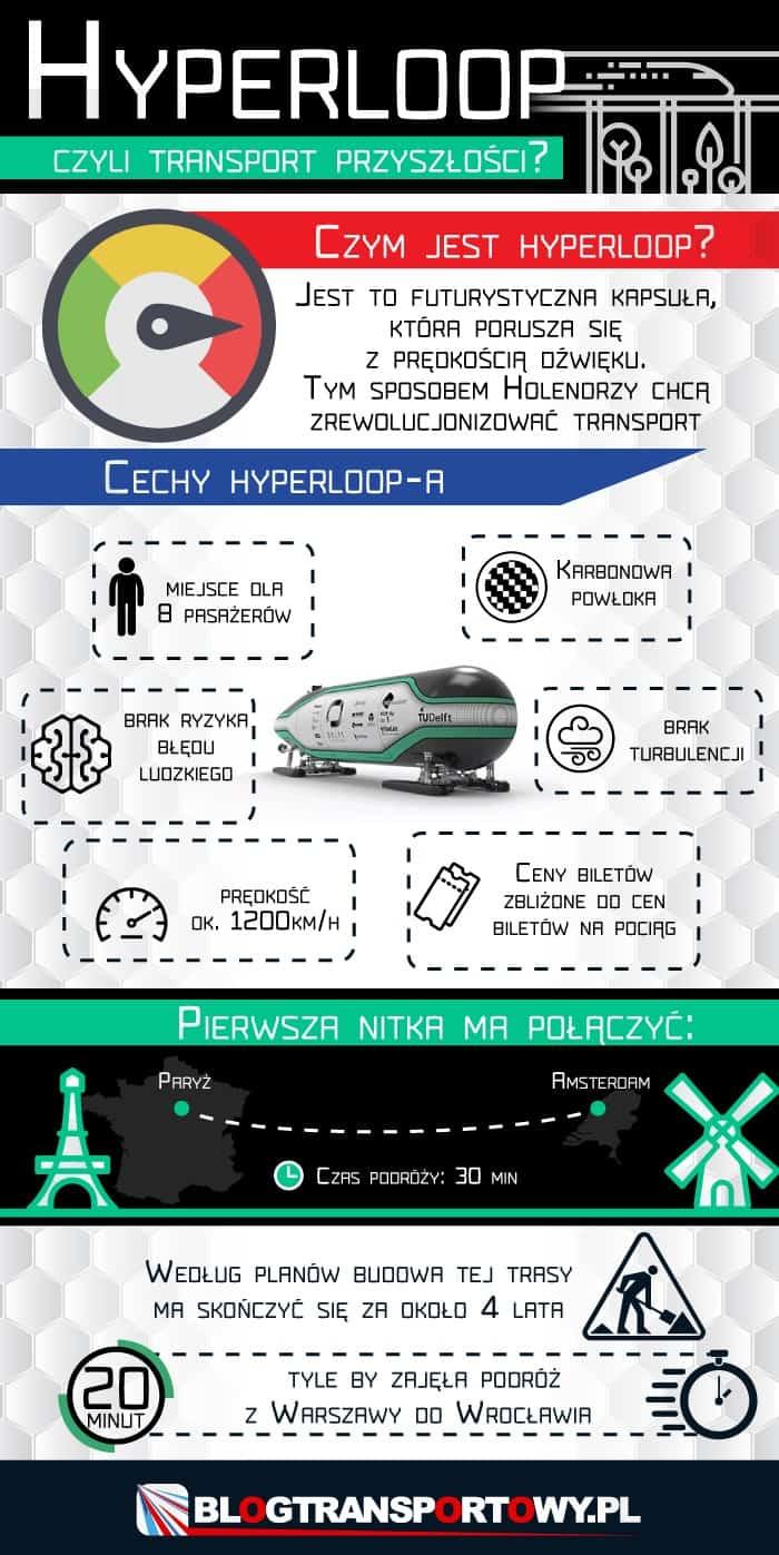 Hyperloop czyli transport przyszłości