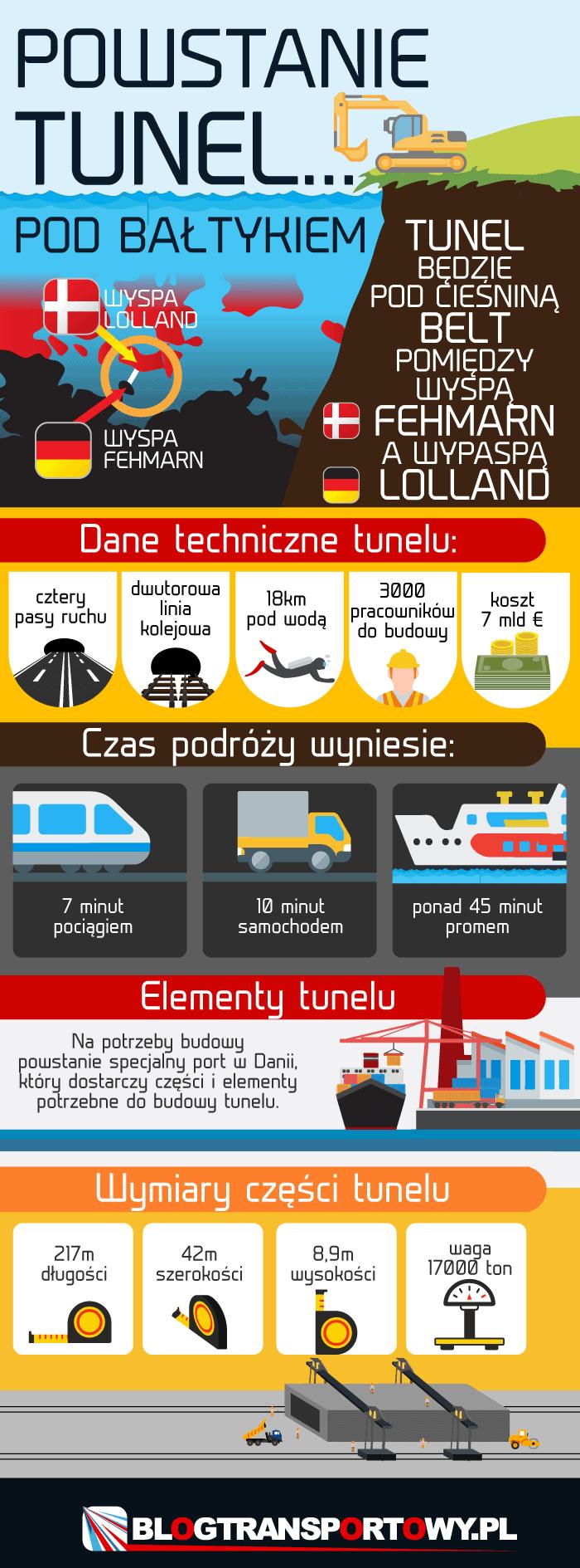 Powstanie tunel pod Bałtykiem
