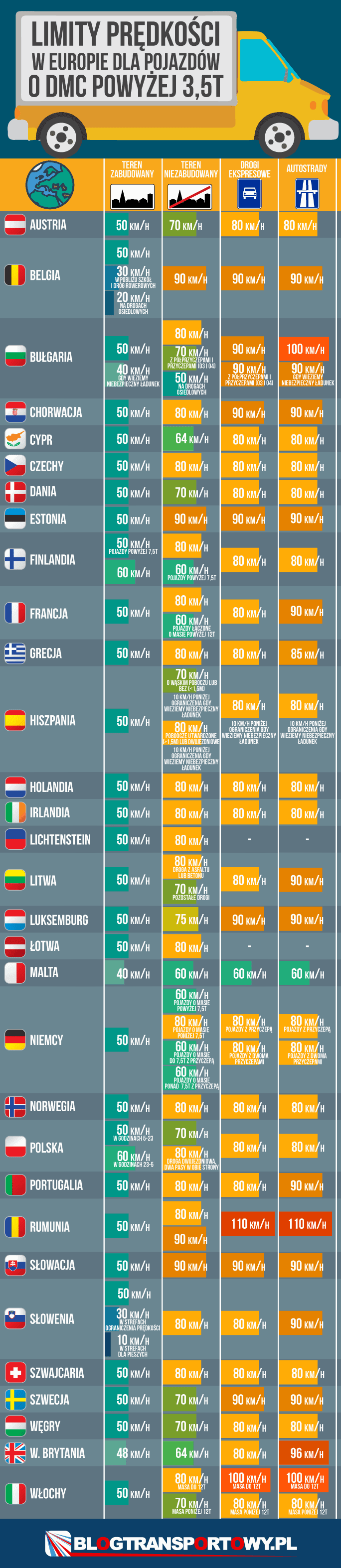 Limity prędkości w Europie dla pojazdów o DMC powyżej 3,5 t