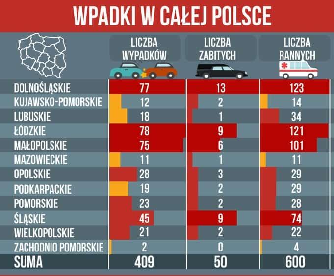 Wypadki w Polsce