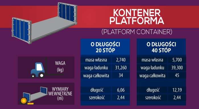 kontener platforma