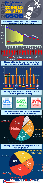 Statystyki wypadków w Europie