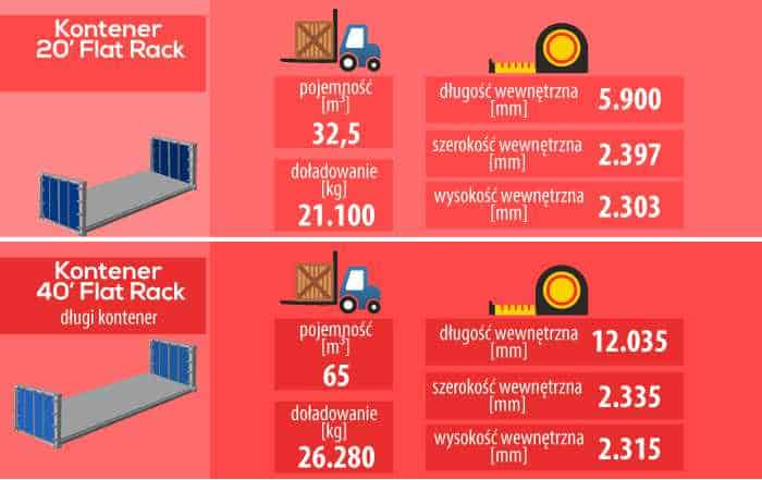 kontener flat rack