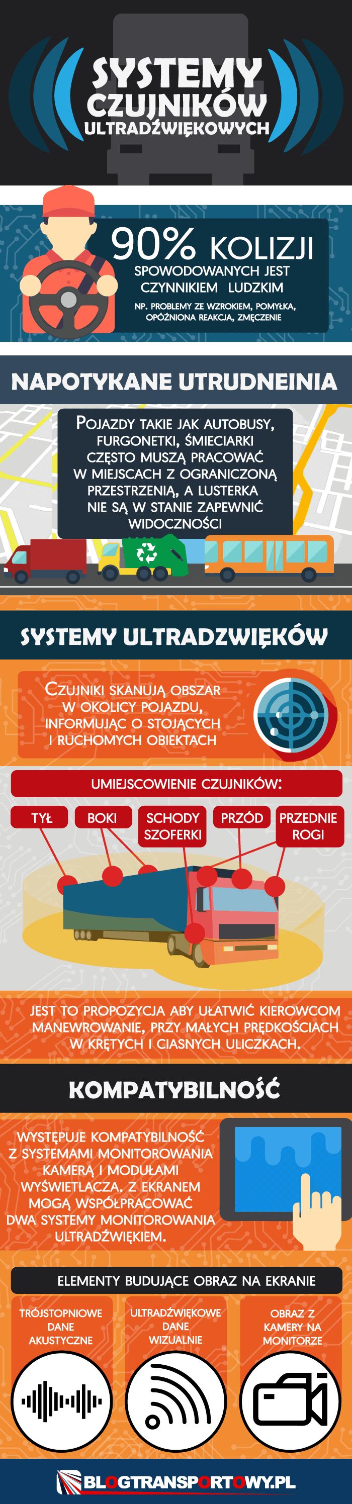 Systemy czujników ultradźwiękowych