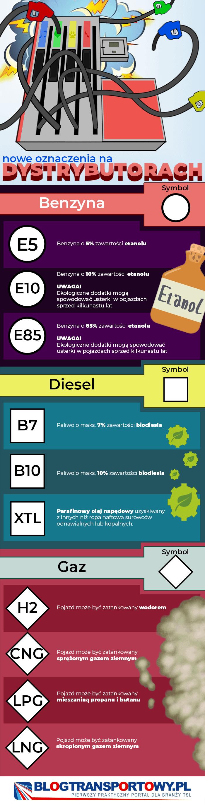 Nowe oznaczenia paliwa na dystrybutorach