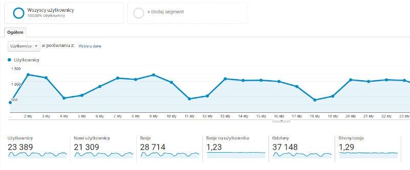 statystyki portalu